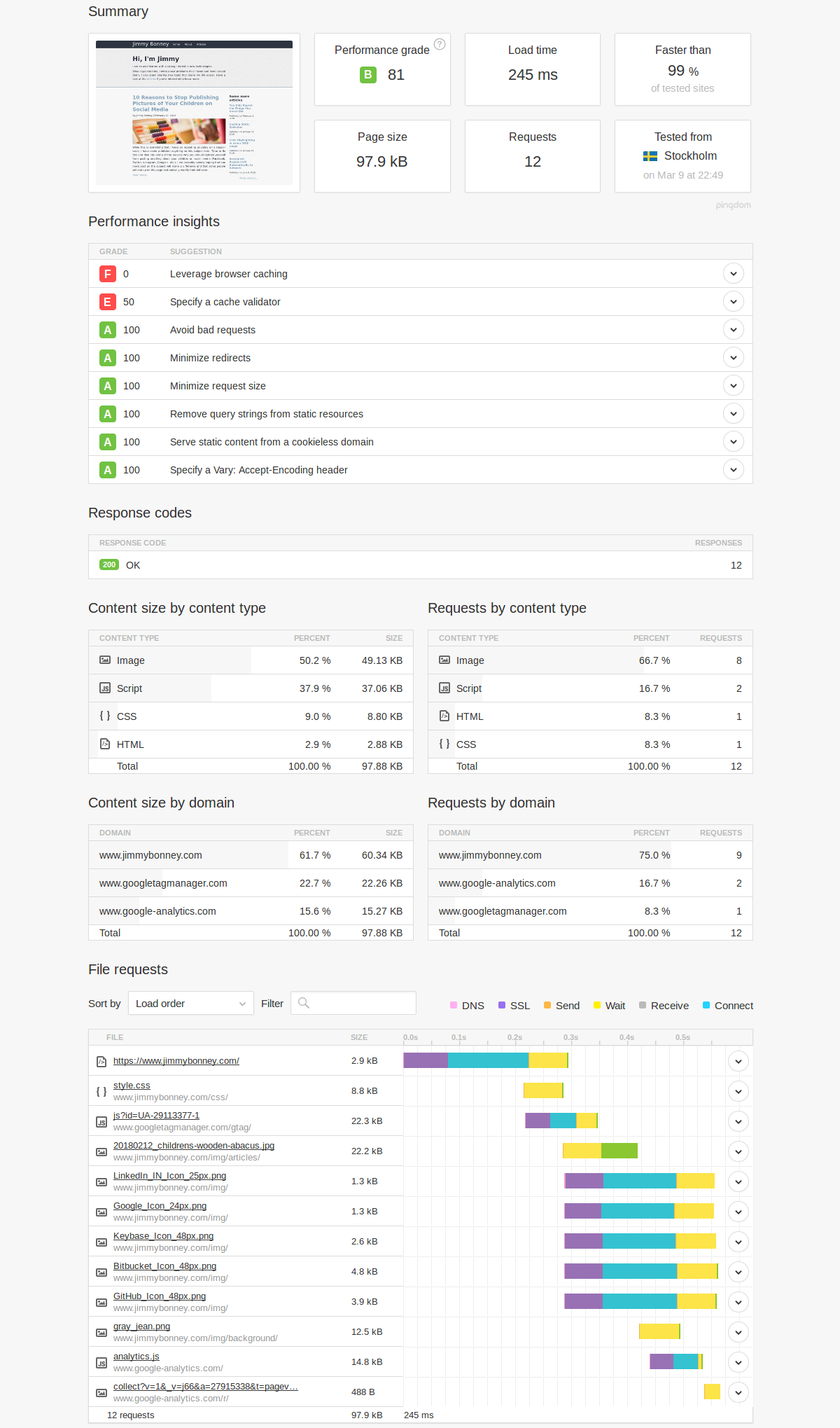 Pingdom performance analysis - start page after performance optimization