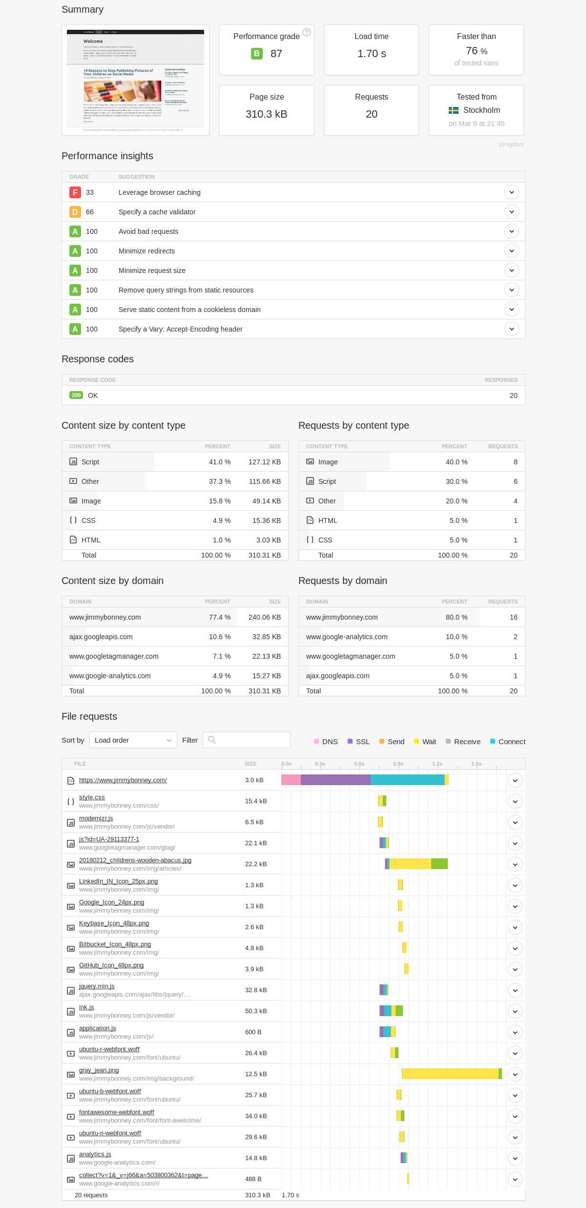 Pingdom performance analysis - start page before performance optimization